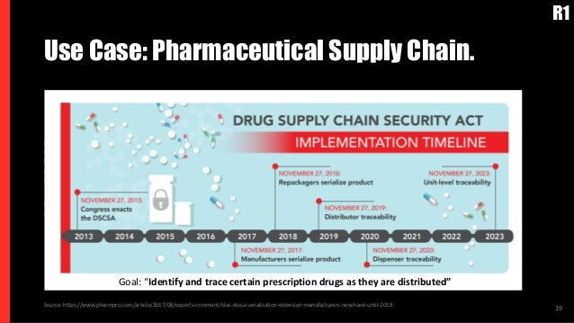 Use Case: Pharmaceutical Supply Chain. 19 Pharmaceutical supply chain and the counterfeit drug problem (LifeCrypter) Each ...
