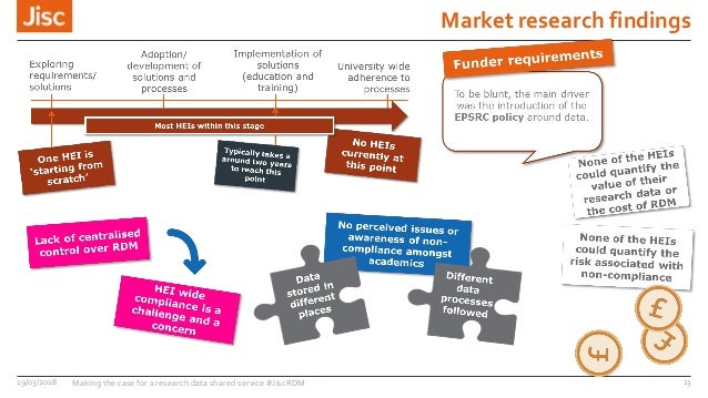Market research findings 19/03/2018 Making the case for a research data shared service #JiscRDM 13