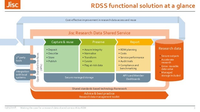 RDSS functional solution at a glance Jisc Research Data Shared Service Capture & reuse Preserve Report Cost-effective impr...
