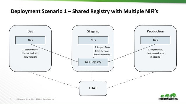 Apache NiFi Meetup - Introduction to NiFi Registry