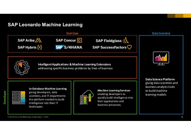 12PUBLIC© 2018 SAP SE or an SAP affiliate company. All rights reserved. ǀ Machine Learning Services enabling developers to...