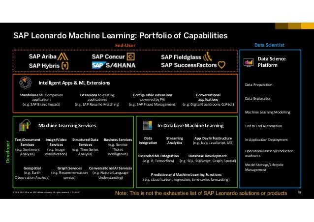 19PUBLIC© 2018 SAP SE or an SAP affiliate company. All rights reserved. ǀ SAP Leonardo Machine Learning: Portfolio of Capa...