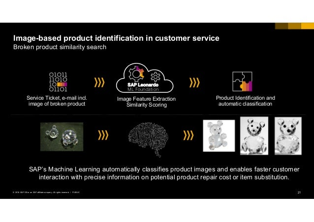 21PUBLIC© 2018 SAP SE or an SAP affiliate company. All rights reserved. ǀ Image-based product identification in customer s...