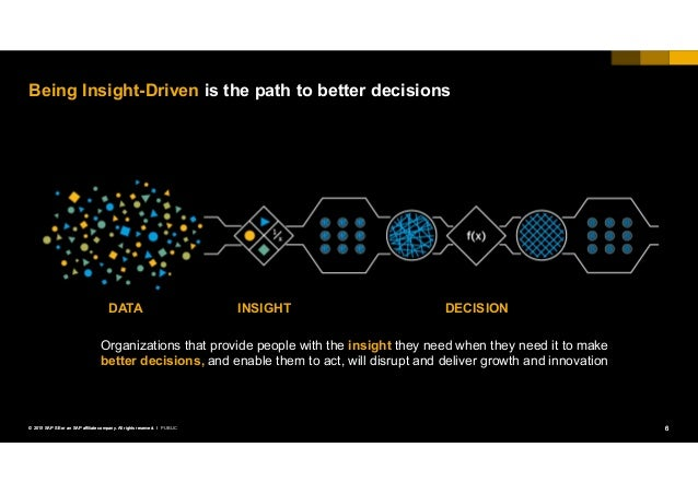 6PUBLIC© 2018 SAP SE or an SAP affiliate company. All rights reserved. ǀ Being Insight-Driven is the path to better decisi...