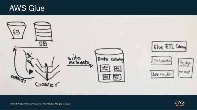 Data Transformation Patterns in AWS - AWS Online Tech Talks