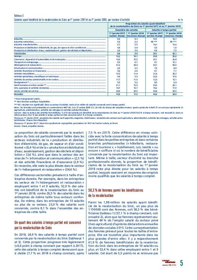 Conformite Au Smic Dans Les Branches Et Ccn