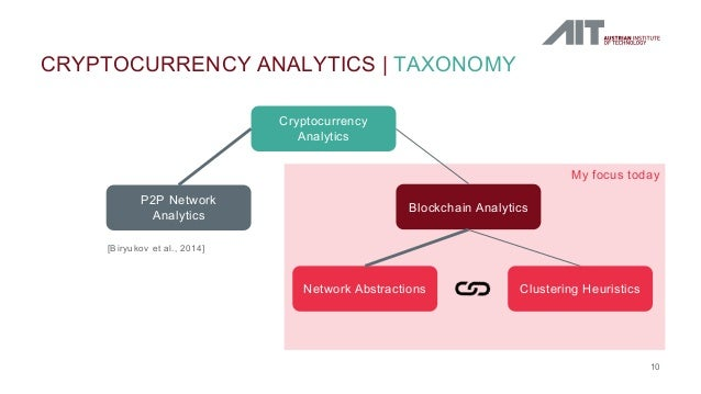 CRYPTOCURRENCY ANALYTICS   TAXONOMY 10 My focus today Cryptocurrency Analytics P2P Network Analytics Blockchain Analytics ...