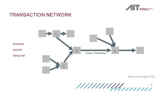 12 TRANSACTION NETWORK t1 t3 t2 t4 [Reid and Harrigan 2012] {Value, Timestamp} directed acyclic temporal