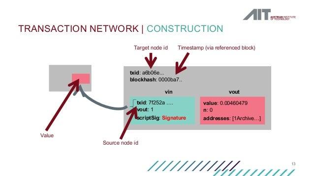 13 TRANSACTION NETWORK   CONSTRUCTION txid: a6b06e... blockhash: 0000ba7.. txid: 7f252a …. vout: 1 scriptSig: Signature vi...