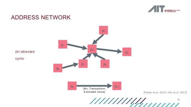 14 ADDRESS NETWORK a1 a2 a3 a5 a7 a8 a6 a9 a10 [Fleder et al. 2015, Filtz et al. 2017] (bi-)directed cyclic {No. Transacti...