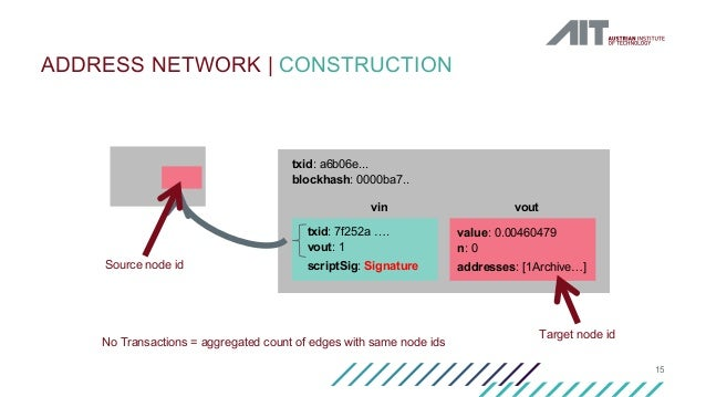 15 ADDRESS NETWORK   CONSTRUCTION txid: a6b06e... blockhash: 0000ba7.. txid: 7f252a …. vout: 1 scriptSig: Signature vin va...