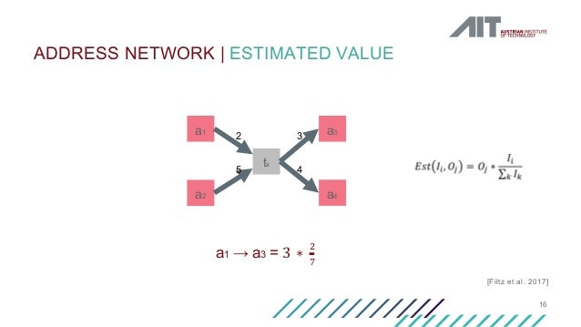 16 ADDRESS NETWORK   ESTIMATED VALUE inputs and outputs as shown in Table I. Fig. 2. Bitcoin transaction value assignment ...