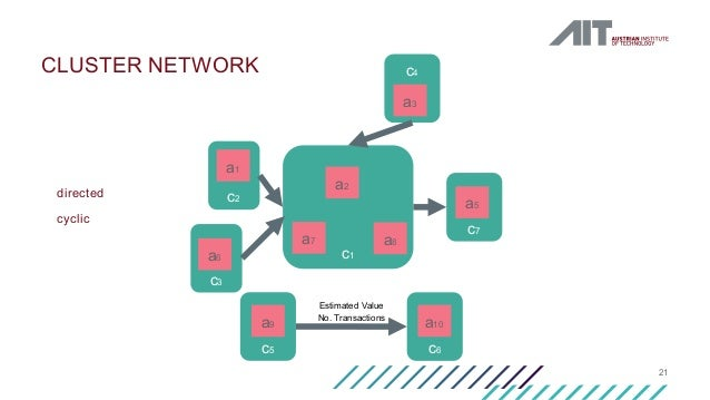 c6c5 c4 c7 c3 c2 c1 21 CLUSTER NETWORK a1 a2 a3 a5 a7 a8 a6 a9 a10 Estimated Value No. Transactions directed cyclic