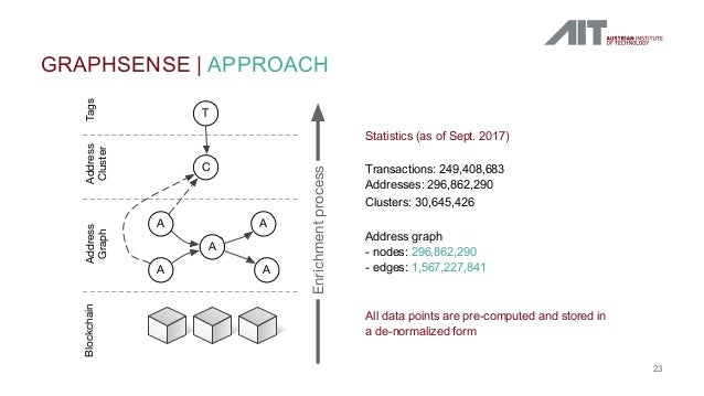 GRAPHSENSE   APPROACH 23 A A A AA C T BlockchainAddress Graph Address Cluster Tags Enrichmentprocess Statistics (as of Sep...