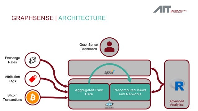GRAPHSENSE   ARCHITECTURE Exchange Rates Attribution Tags Bitcoin Transactions Aggregated Raw Data Precomputed Views and N...