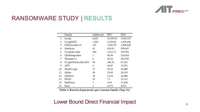 RANSOMWARE STUDY   RESULTS 29 the overall direct nancial impact of the 35 families studied in this paper. The basis for ou...
