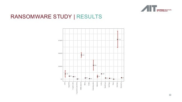 RANSOMWARE STUDY   RESULTS 30 ments in the Bitcoin Ecosystem WWW'2018, April 2018, Lyon, France e ransomware families belo...