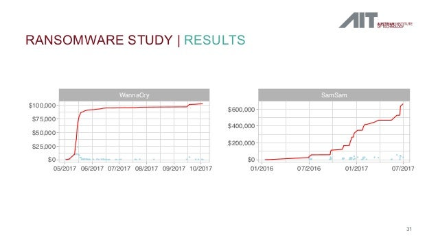 RANSOMWARE STUDY   RESULTS 31 ●● ● ● ● ●●●●●● ●●● ● ● ● ● ● ● ● ● ●●● ● ●● ● ● ● ● ●● ● ● ● ● ● ● ●● ● ● ● ●● ● ● ● ● ● ● ...