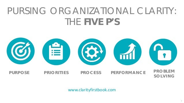 8 PURPOSE PRIORITIES PROCESS PERFORMANCE PROBLEM SOLVING THE FIVE P'S