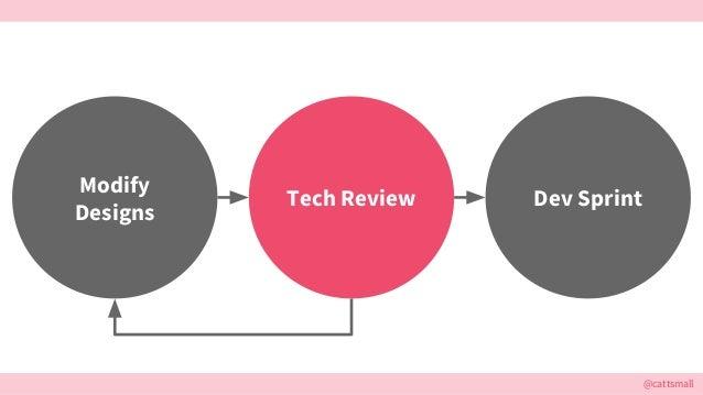 @cattsmall Dev Sprint Modify Designs Tech Review
