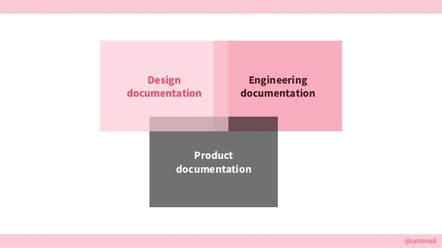 @cattsmall Engineering documentation Product documentation Design documentation