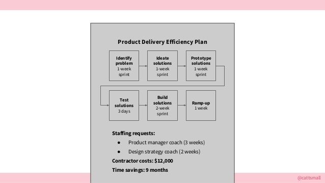 @cattsmall Identify problem 1-week sprint Ideate solutions 1-week sprint Prototype solutions 1-week sprint Test solutions ...