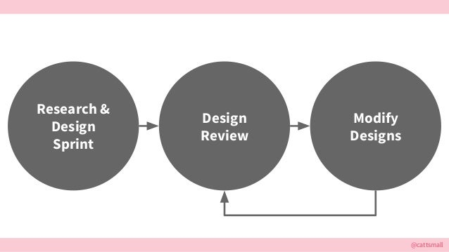 @cattsmall Research & Design Sprint Design Review Modify Designs