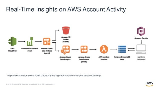 Get Started with Real-Time Streaming Data in Under 5 Minutes - AWS Online Tech Talks Slide 3