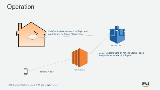 AWS IoT in the Connected Home - AWS Online Tech Talks