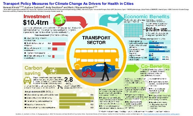 Transport Policy Measures for Climate Change As Drivers for Health in Cities Haneen Khreis1,2,3,4, Andrew Sudmant5, Andy G...
