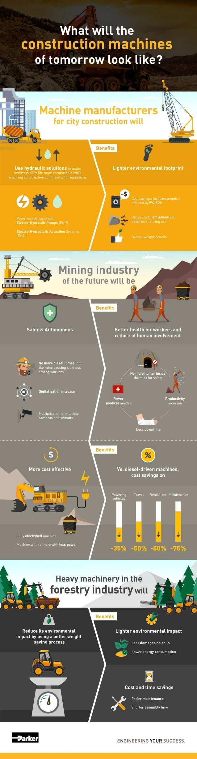 The Construction Machines of Tomorrow - Infographic - Parker Hannifin