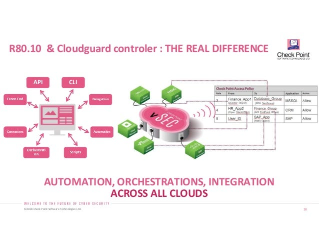 2018 06 Presentation Cloudguard IaaS de Checkpoint