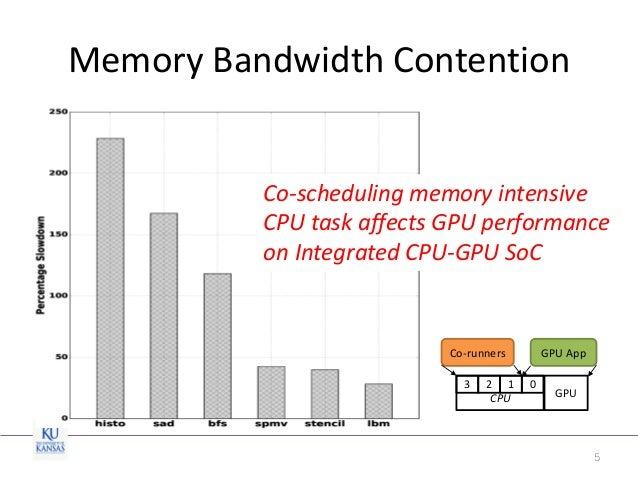 Protecting Real-Time GPU Kernels in Integrated CPU-GPU SoC