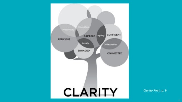 12 Benefits of Operating with Clarity • Faster to accomplish tasks • Easier to accomplish tasks well • Less psychic energy...