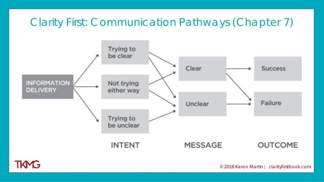 27 Clarity First: Communication Pathways (Chapter 7) © 2018 Karen Martin | clarityfirstbook.com