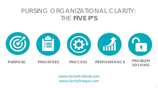 6 …YOU Organizational clarity begins with…