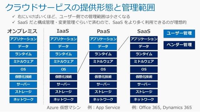 Azure 仮想マシン関連アーキテクチャー リソースグループ 仮想ネットワーク(VNet) サブネット 仮想マシン NIC OS C:¥ /dev/sda Temp D:¥ /dev/sdb Data 1 Data 2 OS/データ用 ストレー...