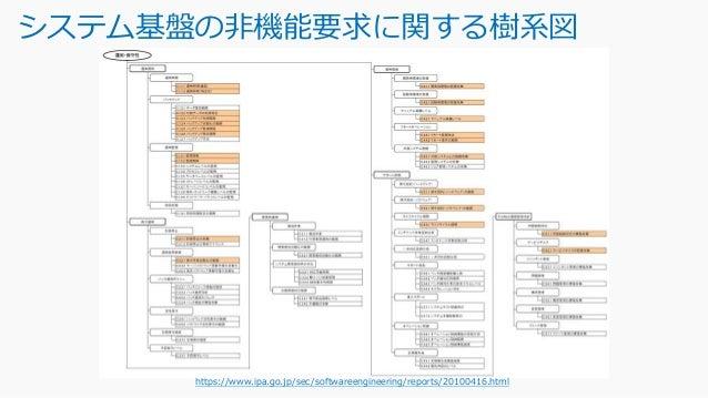 システム基盤の非機能要求に関する項目一覧 https://www.ipa.go.jp/sec/softwareengineering/reports/20100416.html