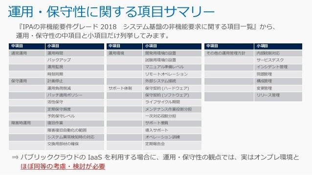 モデルシステム の選定 https://www.ipa.go.jp/sec/softwareengineering/reports/20100416.html