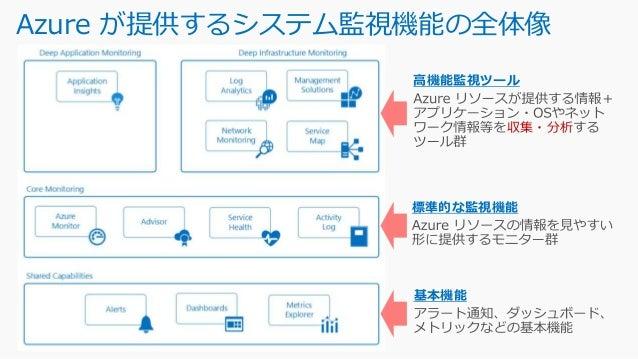 Azure Monitor 仮想マシン / VMSS / Service Fabric / Cloud Services 左記以外のリソース https://docs.microsoft.com/ja-jp/azure/monitoring-a...