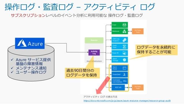 リソース診断ログ – 診断ログ Azure 診断ログでサポートされているサービス・スキーマ・カテゴリ https://docs.microsoft.com/ja-jp/azure/monitoring-and-diagnostics/monit...