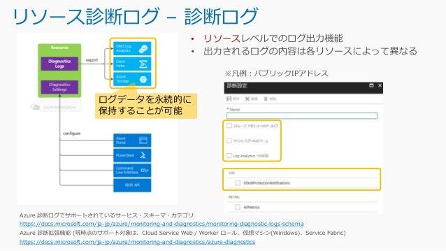 リソースの監視項目 – メトリック Azure Monitor のサポートされるメトリック https://docs.microsoft.com/ja-jp/azure/monitoring-and-diagnostics/monitoring...