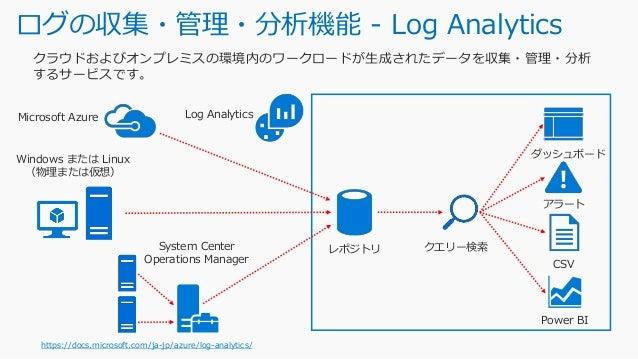 Log Analytics によるログデータの収集 Azure 仮想マシン・オンプレミスサーバー (Windows / Linux) ハードウェア機器 https://docs.microsoft.com/ja-jp/azure/log-ana...