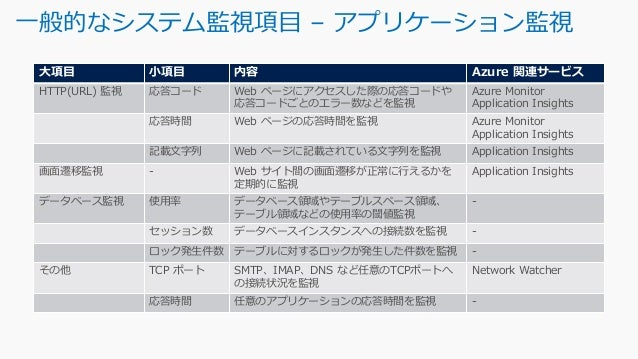 アプリケーションレベルの監視機能 - Application Insights https://docs.microsoft.com/ja-jp/azure/application-insights/app-insights-overview ...