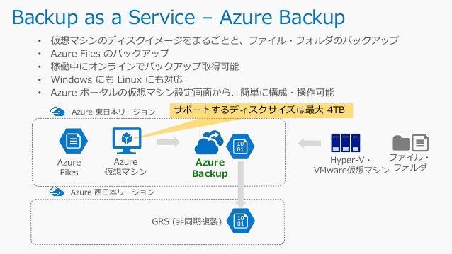 SQL Server on Azure VM のバックアップ (Public Preview) NewNew https://docs.microsoft.com/ja-jp/azure/backup/backup-azure-sql-data...
