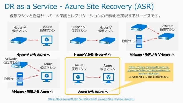 3rd Party によるバックアップソリューション • NetBackup https://azuremarketplace.microsoft.com/ja-jp/marketplace/apps/veritas.veritas-netba...