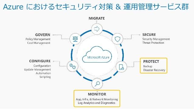 Microsoft Confidential ◼ 本資料は情報提供のみを目的としており、本資料に記載されている情報は、本資料作成時点でのマイクロソフトの見解を示したものです。状況等の変化により、内容は変更される場合が あります。本資料に特別条件...