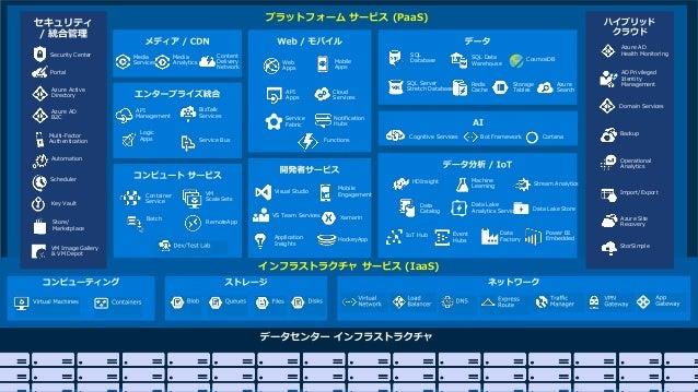 絶え間ない改善を続ける Microsoft Azure https://blogs.technet.microsoft.com/mssvrpmj/2018/07/30/ new-azure-innovation-advances-custome...