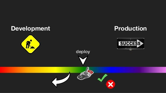 Observability Development Production