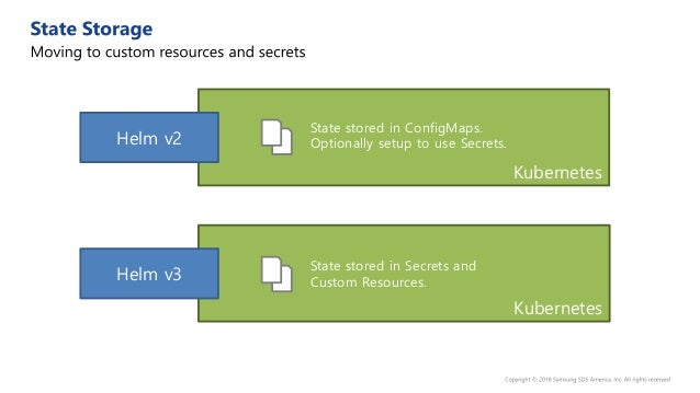 Computer outside Kubernetes Kubernetes Helm v3 Normal Helm CLI model is a push Helm Controller Model (idea still in develo...